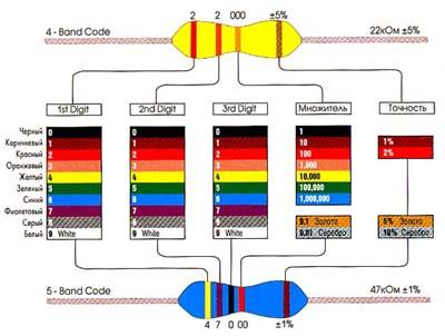 цветовая маркировка резисторов скачать программу