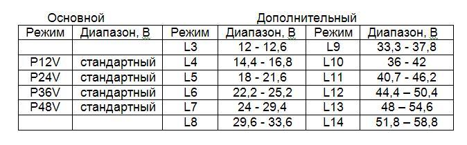 Таблица соответствия напряжения значению меню - MP606 - Графический индикатор заряда АКБ - 12В, 24В, 36В, 48В