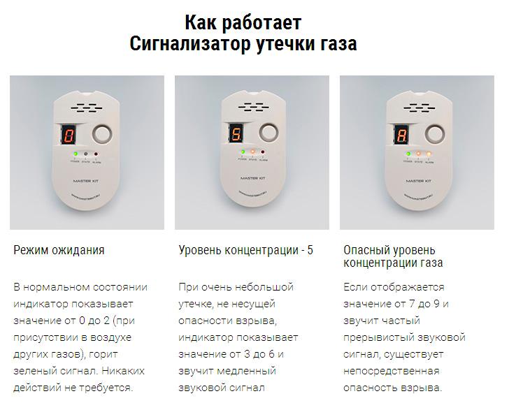 сигнализатор утечки газа бытовой