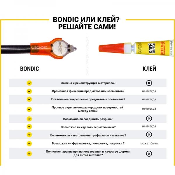 Светоотверждаемый пластик Bondic
