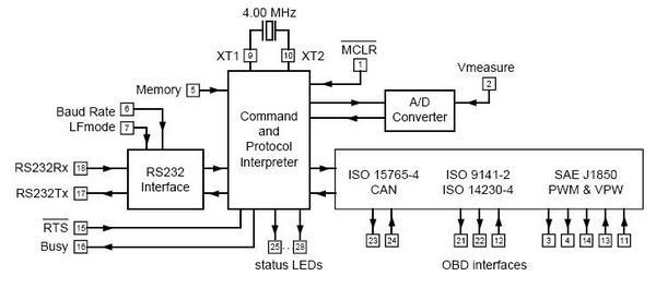 Схема - MP9213 - Автомобильный USB - OBDII сканер универсальный