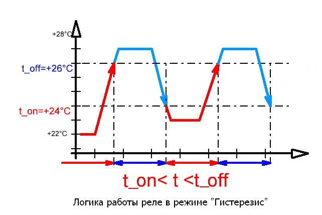 Логика работы - MP8030R - Встраиваемое термореле с лицевой панелью 2 кВт, 10А