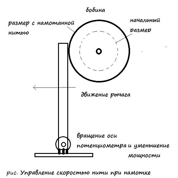 Управление двигателем для поддержания постоянной линейной скорости нити при намотке на бобину - MP303F - Регулятор мощности 15А, +12/24В
